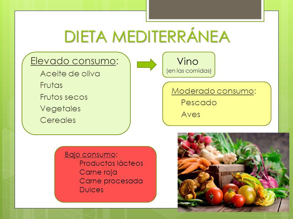 DIETA MEDITERRÁNEA Elevado consumo: Aceite de oliva Frutas Frutos secos Vegetales Cereales Moderado consumo: Pescado Aves Bajo consumo: Productos lácteos Carne roja Carne procesada Dulces Vino (en las comidas)