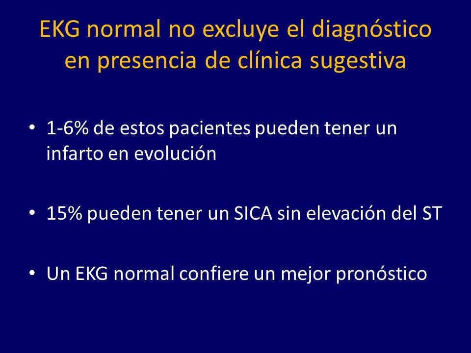 EKG normal no excluye el diagnóstico en presencia de clínica sugestiva 1-6% de estos pacientes pueden tener un infarto en evolución 15% pueden tener un SICA sin elevación del ST Un EKG normal confiere un mejor pronóstico