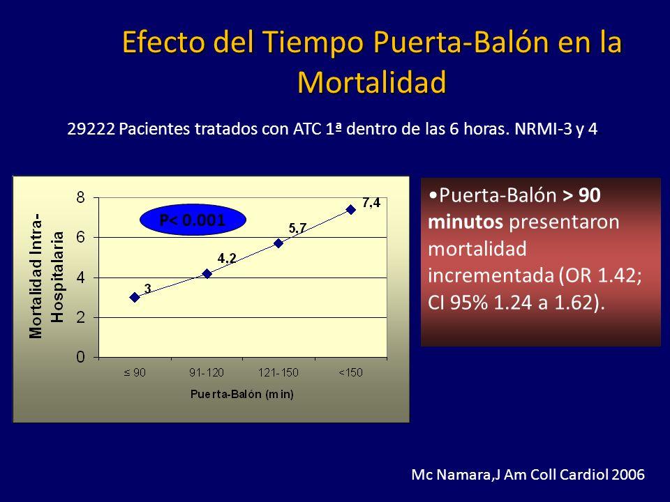 Mc Namara,J Am Coll Cardiol 2006 29222 Pacientes tratados con ATC 1ª dentro de las 6 horas.