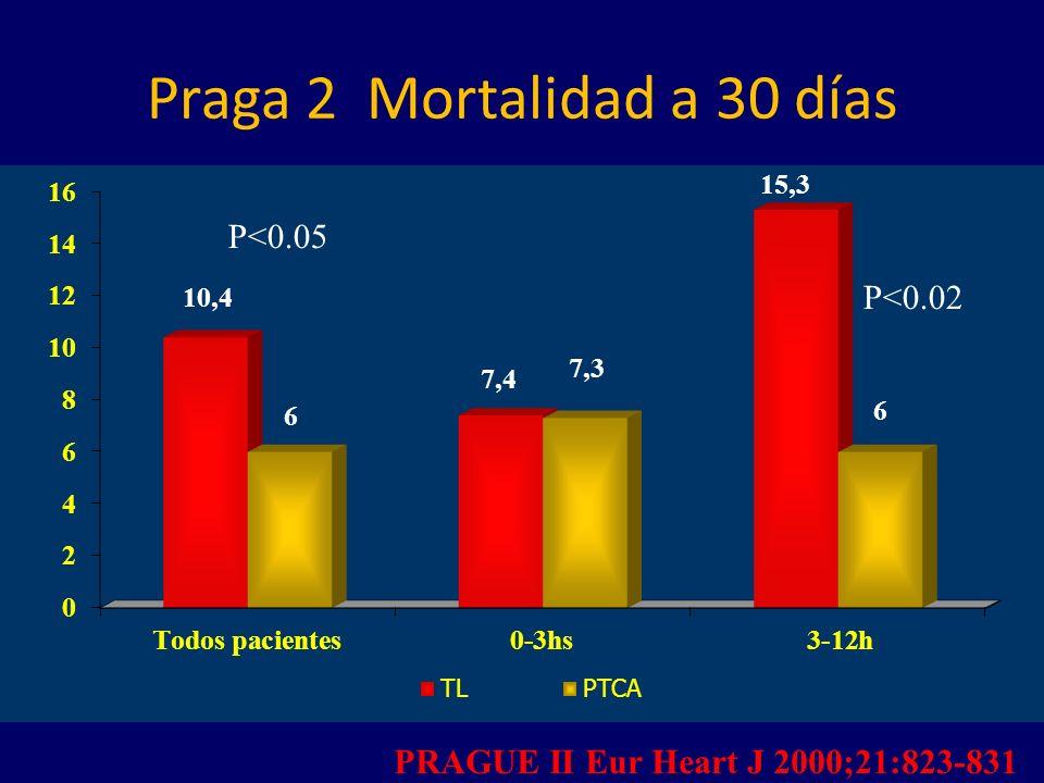 Praga 2 Mortalidad a 30 días P<0.05 P<0.02 PRAGUE II Eur Heart J 2000;21:823-831