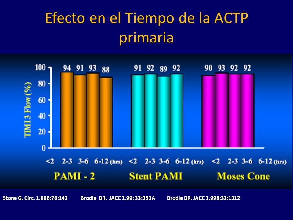 Efecto en el Tiempo de la ACTP primaria Stone G.Circ.