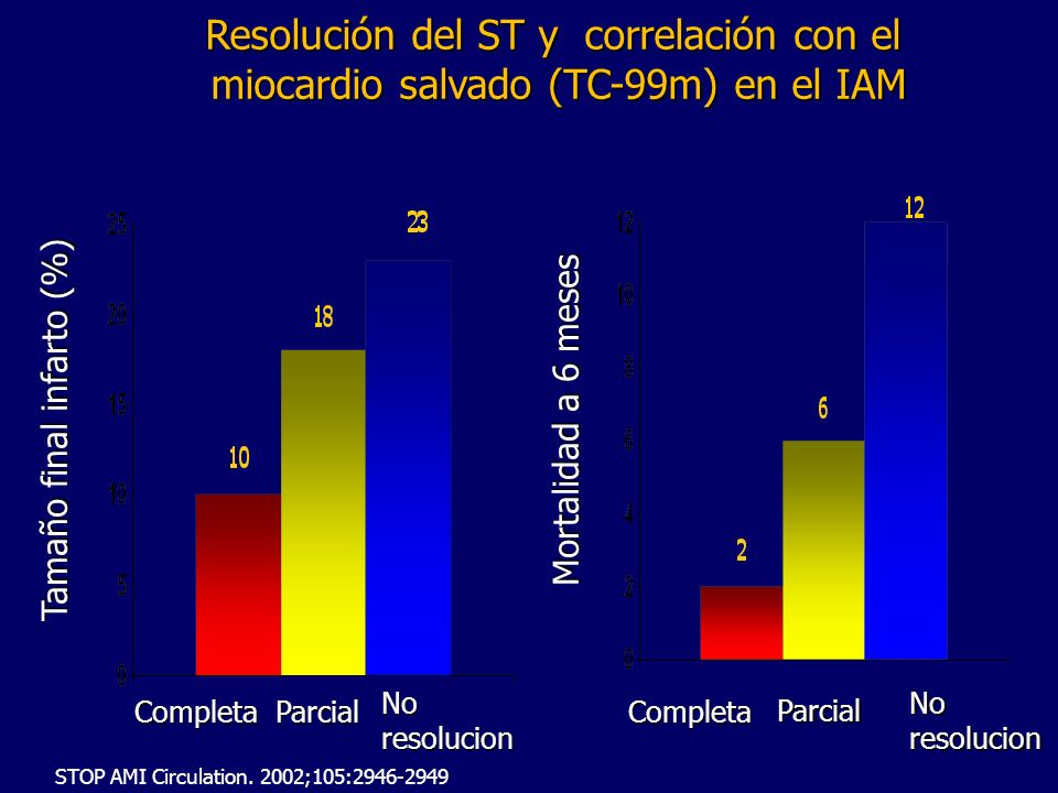 Resolución del ST y correlación con el miocardio salvado (TC-99m) en el IAM miocardio salvado (TC-99m) en el IAM STOP AMI Circulation.