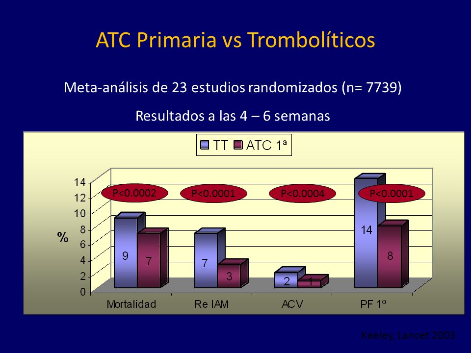 ATC Primaria vs Trombolíticos Meta-análisis de 23 estudios randomizados (n= 7739) Resultados a las 4 – 6 semanas Keeley, Lancet 2003 P<0.0002 P<0.0001P<0.0004P<0.0001
