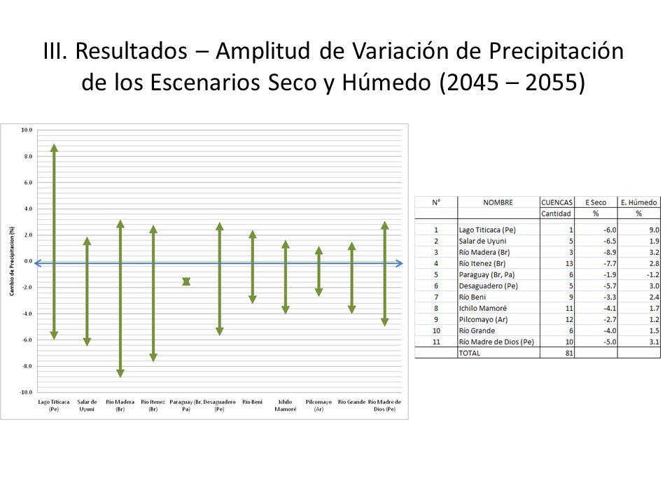 III. Resultados – Amplitud de Variación de Precipitación de los Escenarios Seco y Húmedo (2045 – 2055)