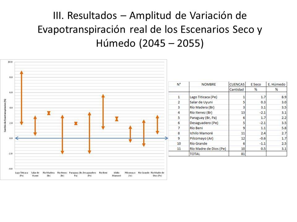 III. Resultados – Amplitud de Variación de Evapotranspiración real de los Escenarios Seco y Húmedo (2045 – 2055)