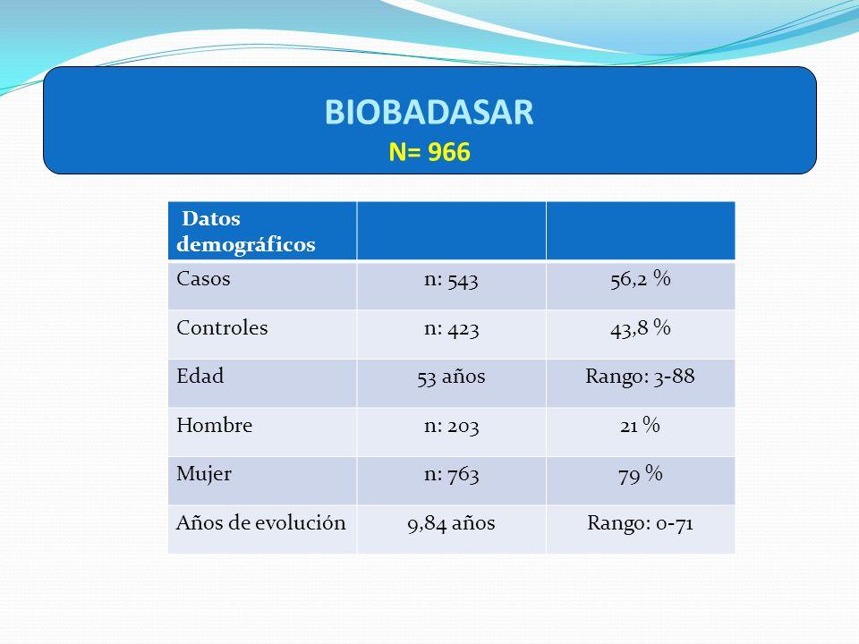 BIOBADASAR N= 966 Datos demográficos Casosn: 54356,2 % Controlesn: 42343,8 % Edad53 añosRango: 3-88 Hombren: 20321 % Mujern: 76379 % Años de evolución
