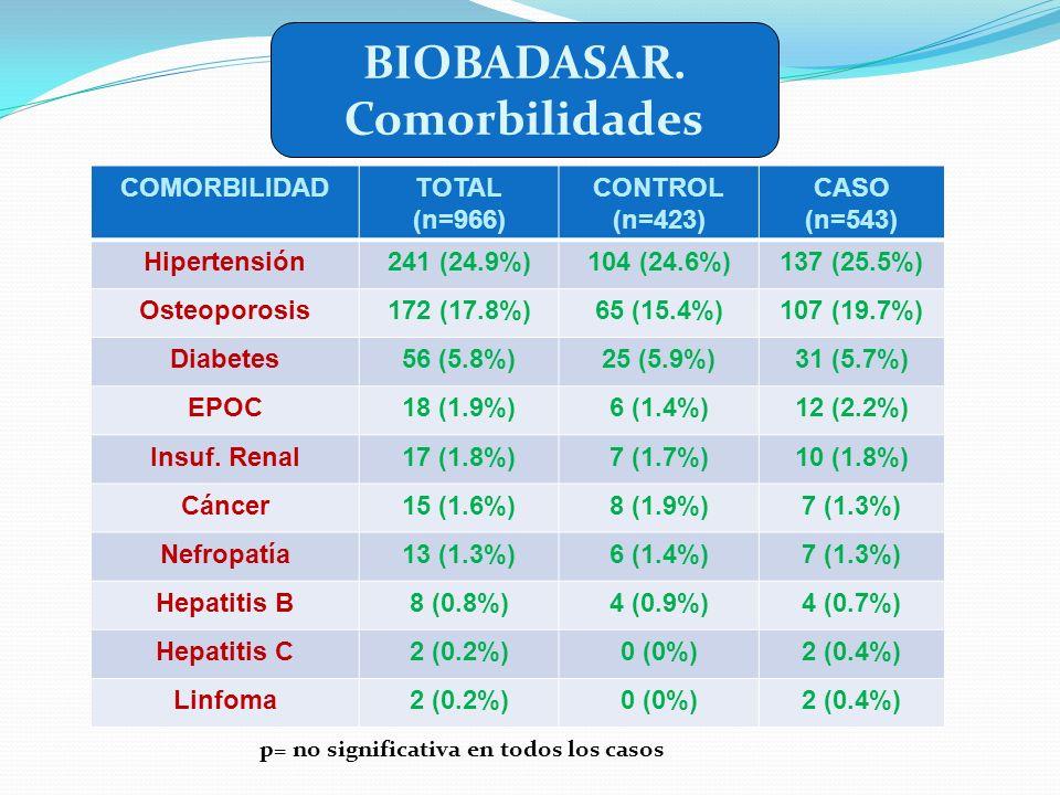 BIOBADASAR. Comorbilidades COMORBILIDADTOTAL (n=966) CONTROL (n=423) CASO (n=543) Hipertensión241 (24.9%)104 (24.6%)137 (25.5%) Osteoporosis172 (17.8%