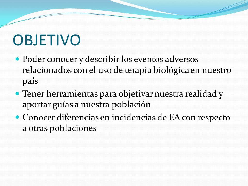 OBJETIVO Poder conocer y describir los eventos adversos relacionados con el uso de terapia biológica en nuestro país Tener herramientas para objetivar