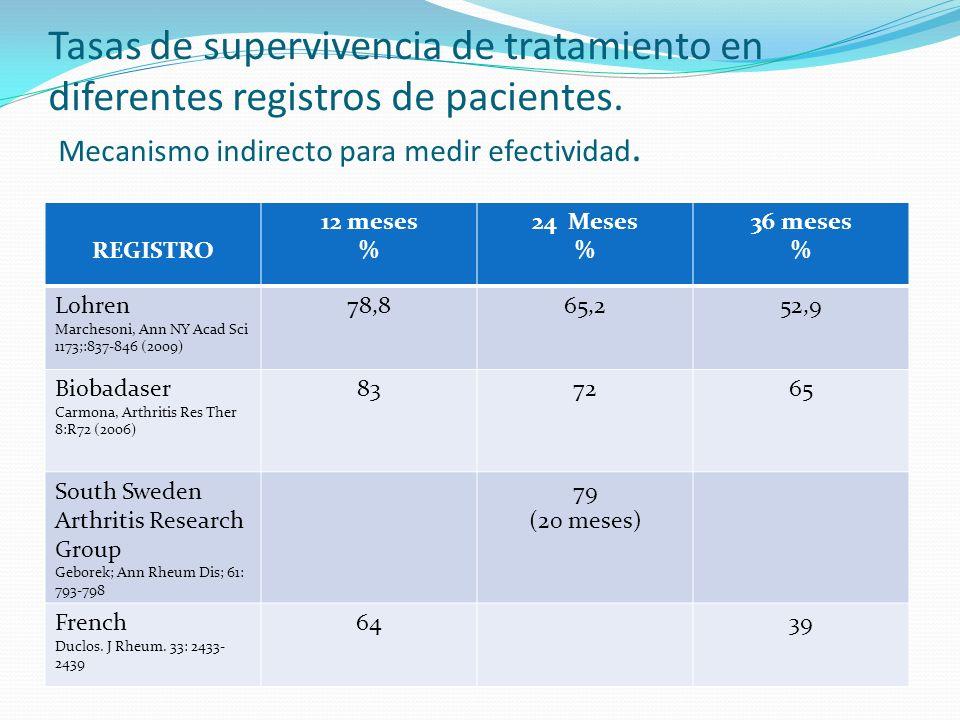 Tasas de supervivencia de tratamiento en diferentes registros de pacientes. Mecanismo indirecto para medir efectividad. REGISTRO 12 meses % 24Meses %