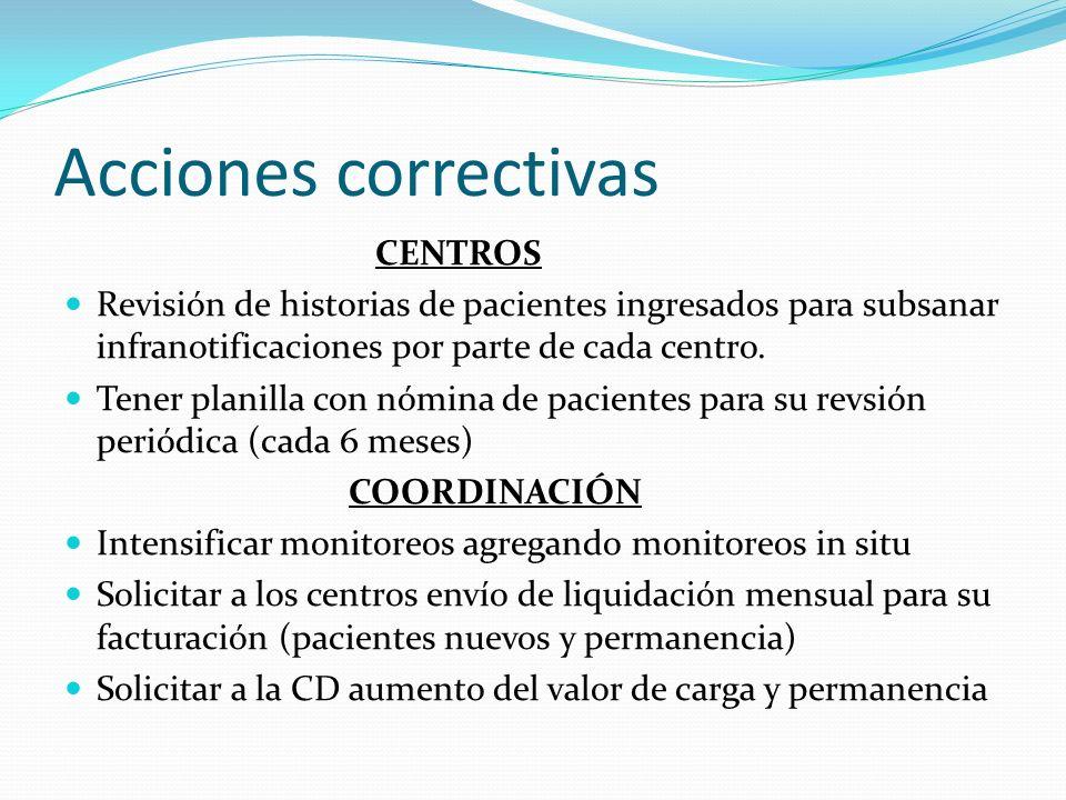 Acciones correctivas CENTROS Revisión de historias de pacientes ingresados para subsanar infranotificaciones por parte de cada centro. Tener planilla
