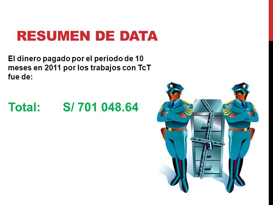 RESUMEN DE DATA El dinero pagado por el periodo de 10 meses en 2011 por los trabajos con TcT fue de: Total: S/ 701 048.64