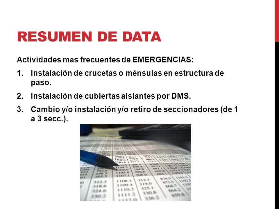 RESUMEN DE DATA Actividades mas frecuentes de EMERGENCIAS: 1.Instalación de crucetas o ménsulas en estructura de paso.
