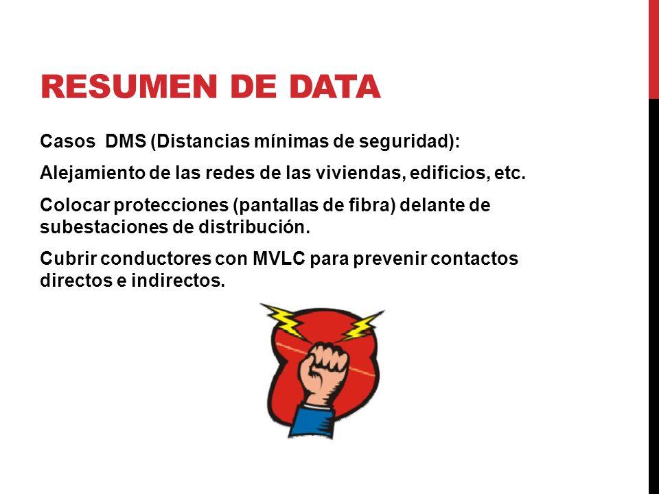 RESUMEN DE DATA Casos DMS (Distancias mínimas de seguridad): Alejamiento de las redes de las viviendas, edificios, etc.