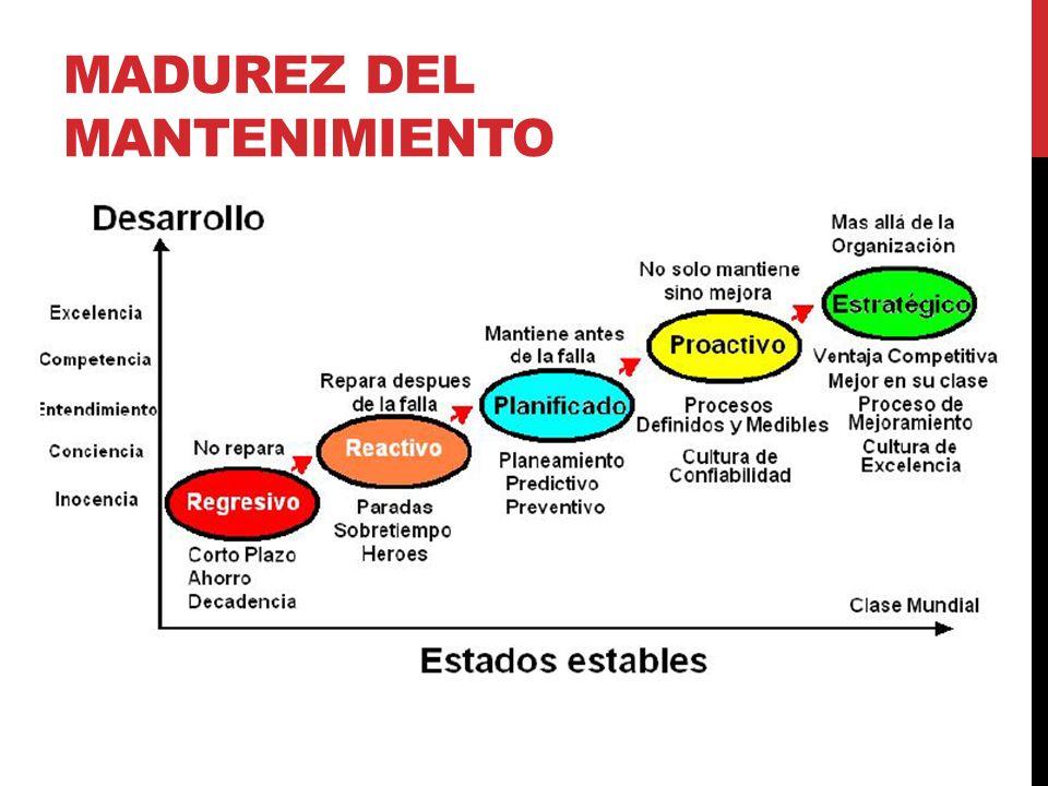MADUREZ DEL MANTENIMIENTO