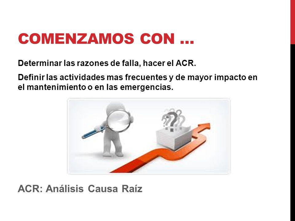 COMENZAMOS CON … Determinar las razones de falla, hacer el ACR.