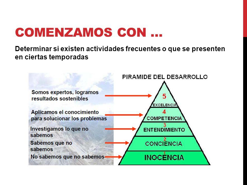 COMENZAMOS CON … Determinar si existen actividades frecuentes o que se presenten en ciertas temporadas