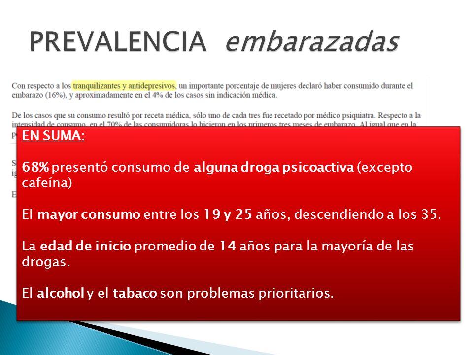 EN SUMA: 68% presentó consumo de alguna droga psicoactiva (excepto cafeína) El mayor consumo entre los 19 y 25 años, descendiendo a los 35. La edad de