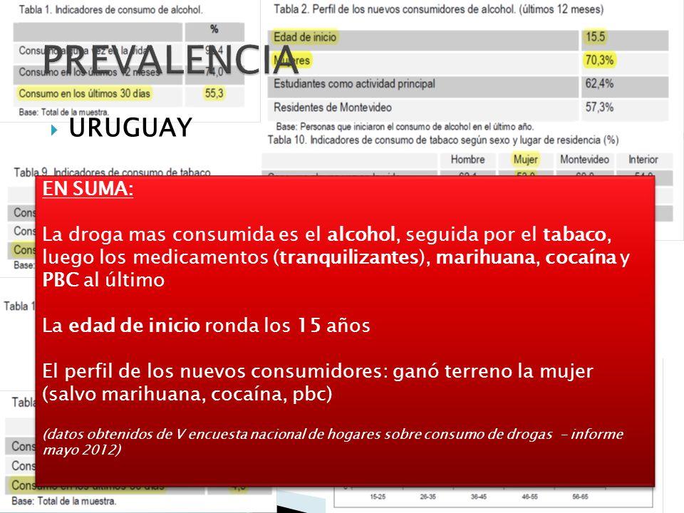 EN SUMA: La droga mas consumida es el alcohol, seguida por el tabaco, luego los medicamentos (tranquilizantes), marihuana, cocaína y PBC al último La