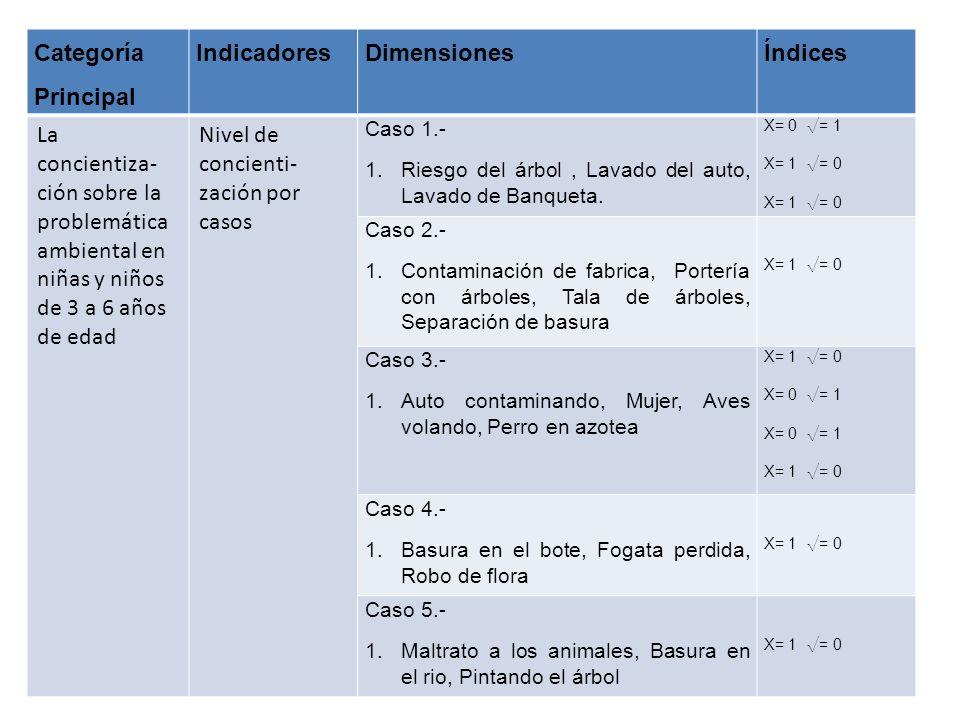 Categoría Principal IndicadoresDimensionesÍndices La concientiza- ción sobre la problemática ambiental en niñas y niños de 3 a 6 años de edad Nivel de