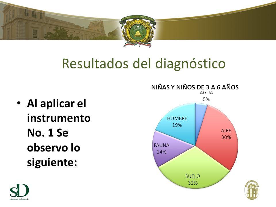 Resultados del diagnóstico Al aplicar el instrumento No. 1 Se observo lo siguiente: