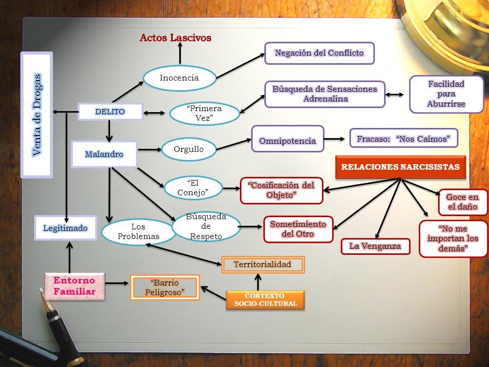 CONTEXTO SOCIO-CULTURAL CONTEXTO SOCIO-CULTURAL Primera Vez Inocencia Entorno Familiar Los Problemas Orgullo Búsqueda de Respeto El Conejo RELACIONES