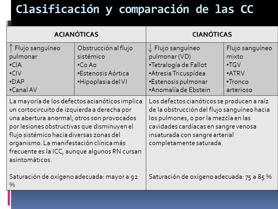 Clasificación y comparación de las CCACIANÓTICASCIANÓTICAS Flujo sanguíneo pulmonar CIA CIV DAP Canal AV Obstrucción al flujo sistémico Co Ao Estenosi
