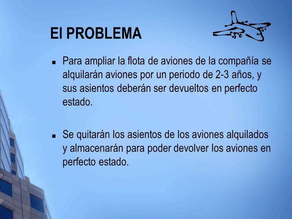 El PROBLEMA Para ampliar la flota de aviones de la compañía se alquilarán aviones por un periodo de 2-3 años, y sus asientos deberán ser devueltos en perfecto estado.