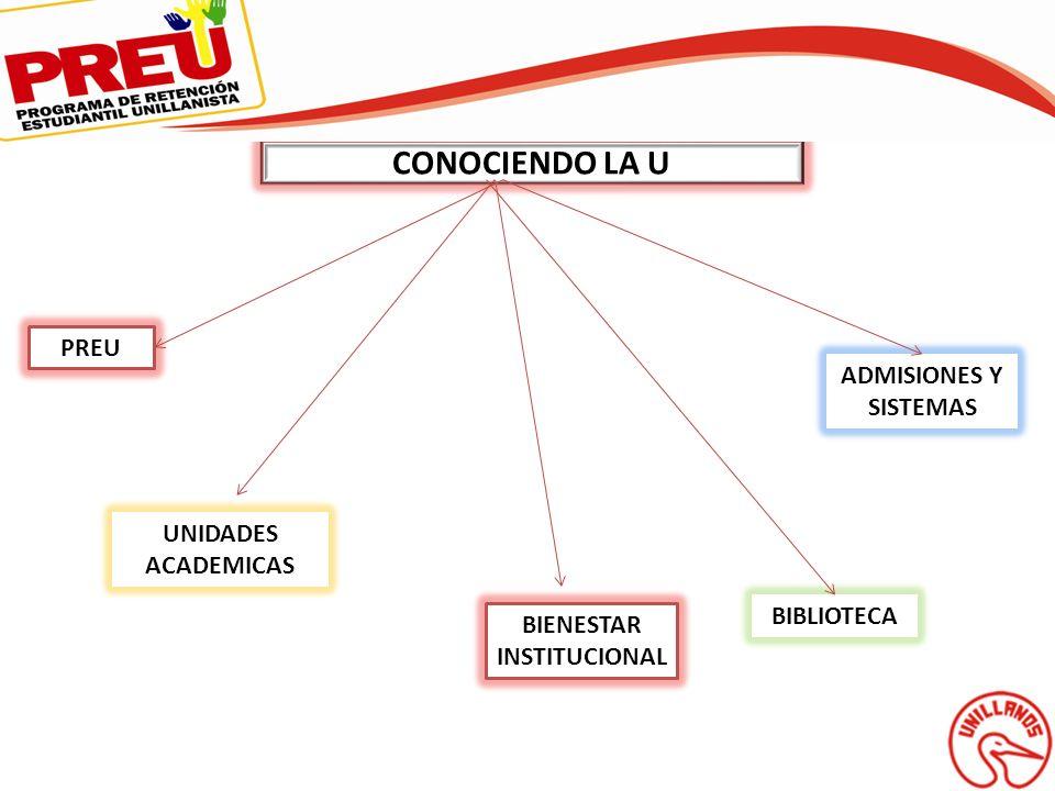 CONOCIENDO LA U PREU UNIDADES ACADEMICAS BIENESTAR INSTITUCIONAL BIBLIOTECA ADMISIONES Y SISTEMAS