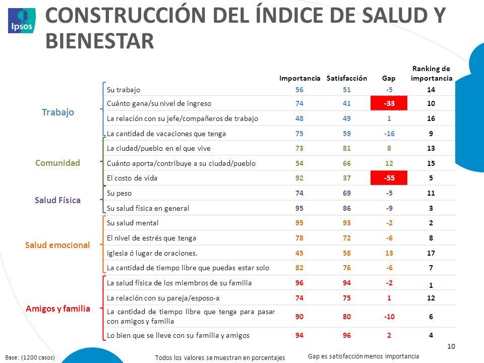 CONSTRUCCIÓN DEL ÍNDICE DE SALUD Y BIENESTAR 10 ImportanciaSatisfacciónGap Ranking de importancia Trabajo Su trabajo5651-514 Cuánto gana/su nivel de i
