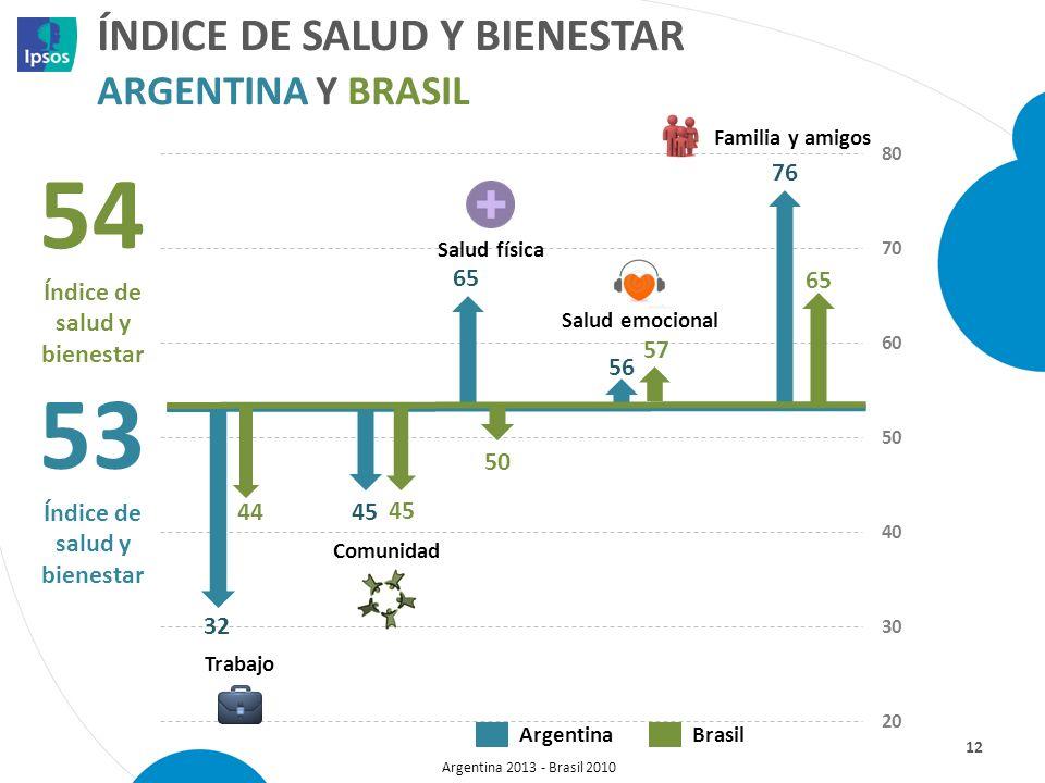 ÍNDICE DE SALUD Y BIENESTAR ARGENTINA Y BRASIL 12 53 Índice de salud y bienestar Trabajo Comunidad Salud física Salud emocional Familia y amigos Argen