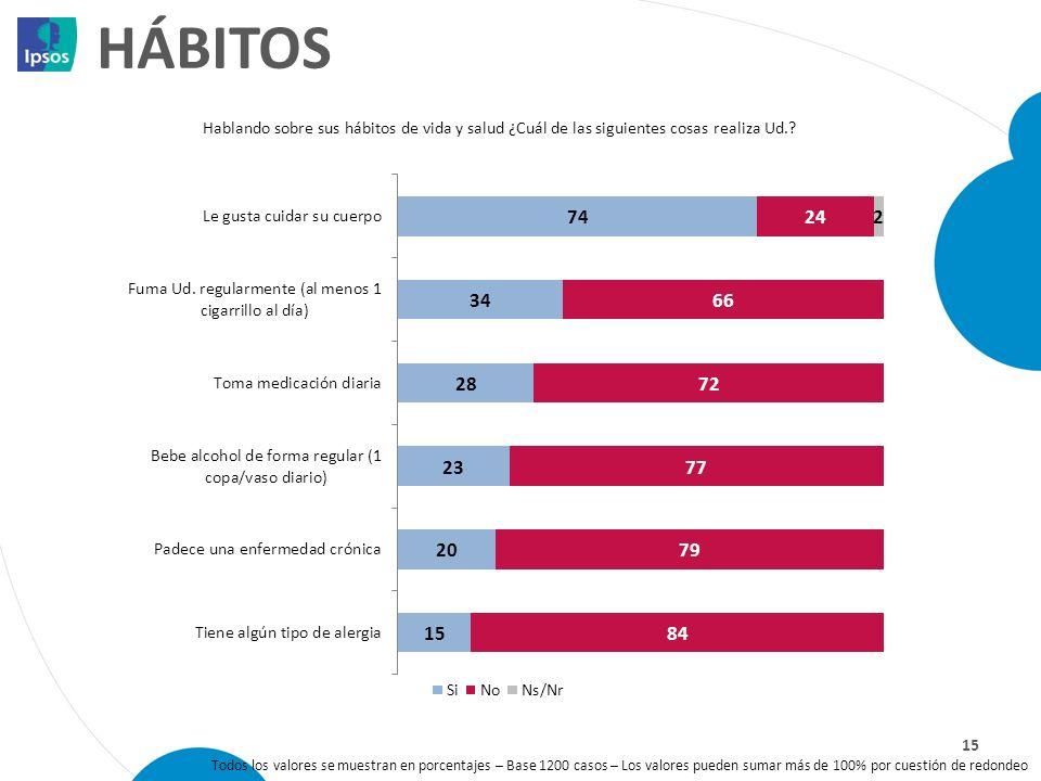 HÁBITOS 15 Hablando sobre sus hábitos de vida y salud ¿Cuál de las siguientes cosas realiza Ud.? Todos los valores se muestran en porcentajes – Base 1