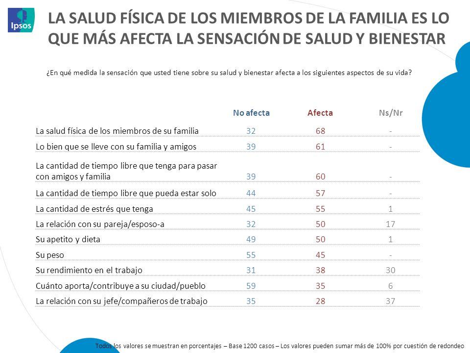 LA SALUD FÍSICA DE LOS MIEMBROS DE LA FAMILIA ES LO QUE MÁS AFECTA LA SENSACIÓN DE SALUD Y BIENESTAR No afectaAfectaNs/Nr La salud física de los miemb