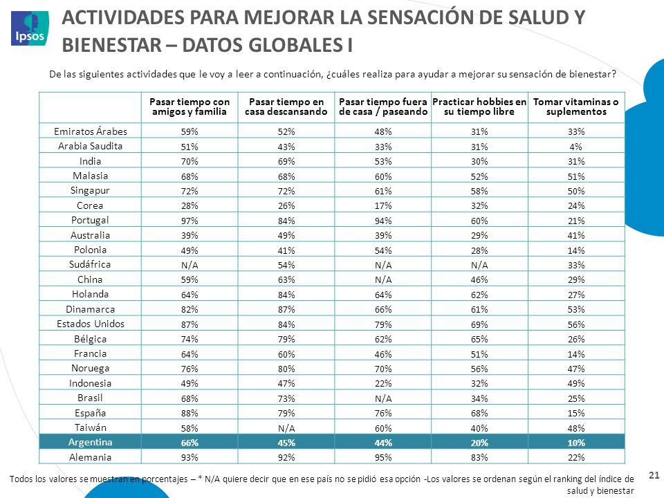 ACTIVIDADES PARA MEJORAR LA SENSACIÓN DE SALUD Y BIENESTAR – DATOS GLOBALES I 21 Todos los valores se muestran en porcentajes – * N/A quiere decir que