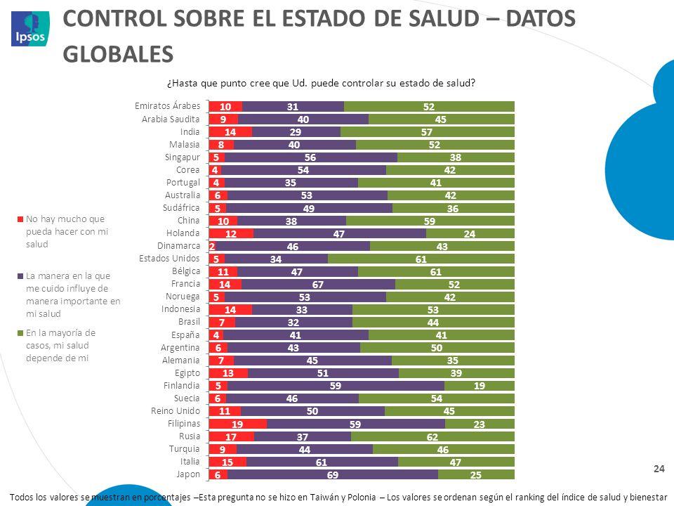 CONTROL SOBRE EL ESTADO DE SALUD – DATOS GLOBALES 24 ¿Hasta que punto cree que Ud. puede controlar su estado de salud? Todos los valores se muestran e