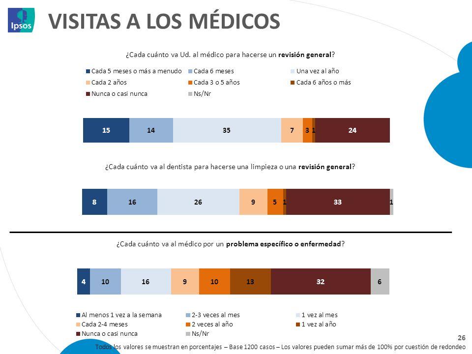 VISITAS A LOS MÉDICOS Todos los valores se muestran en porcentajes – Base 1200 casos – Los valores pueden sumar más de 100% por cuestión de redondeo ¿