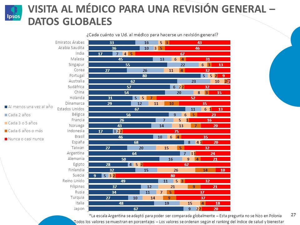 VISITA AL MÉDICO PARA UNA REVISIÓN GENERAL – DATOS GLOBALES 27 ¿Cada cuánto va Ud. al médico para hacerse un revisión general? Todos los valores se mu