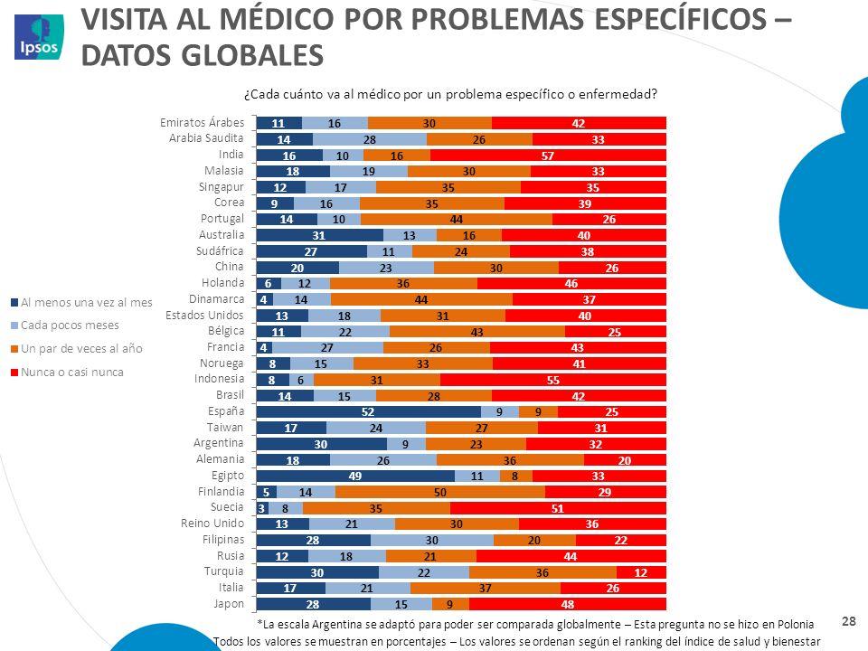 VISITA AL MÉDICO POR PROBLEMAS ESPECÍFICOS – DATOS GLOBALES 28 ¿Cada cuánto va al médico por un problema específico o enfermedad? Todos los valores se