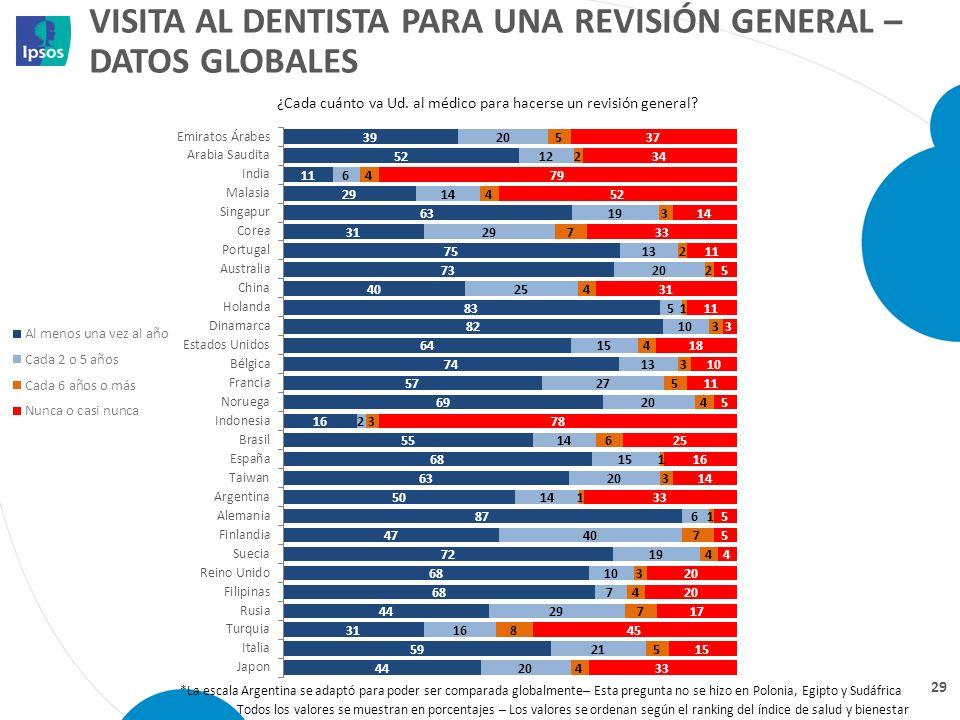 VISITA AL DENTISTA PARA UNA REVISIÓN GENERAL – DATOS GLOBALES 29 ¿Cada cuánto va Ud. al médico para hacerse un revisión general? Todos los valores se