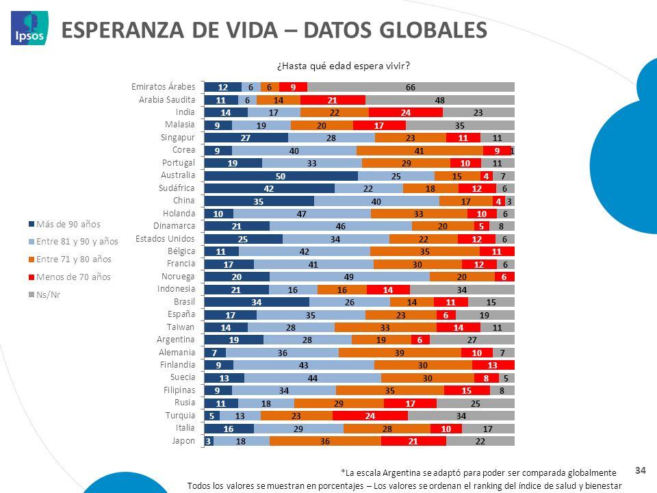 ESPERANZA DE VIDA – DATOS GLOBALES 34 ¿Hasta qué edad espera vivir? Todos los valores se muestran en porcentajes – Los valores se ordenan el ranking d