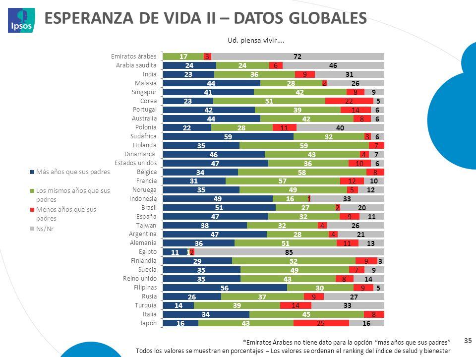 ESPERANZA DE VIDA II – DATOS GLOBALES 35 Ud. piensa vivir…. *Emiratos Árabes no tiene dato para la opción más años que sus padres Todos los valores se