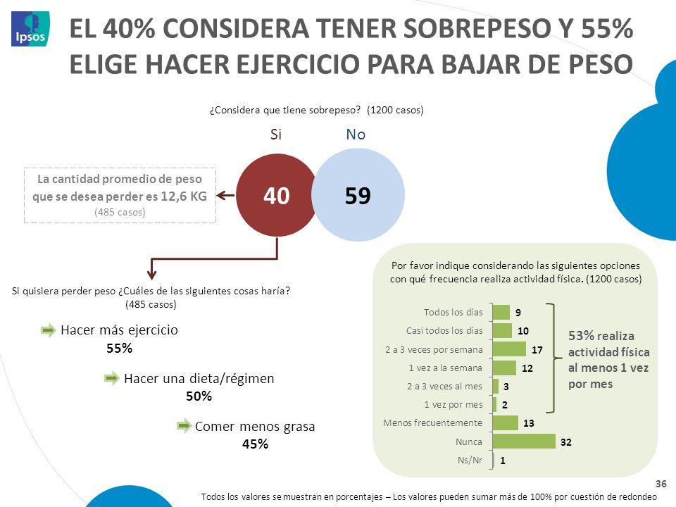 EL 40% CONSIDERA TENER SOBREPESO Y 55% ELIGE HACER EJERCICIO PARA BAJAR DE PESO Todos los valores se muestran en porcentajes – Los valores pueden suma