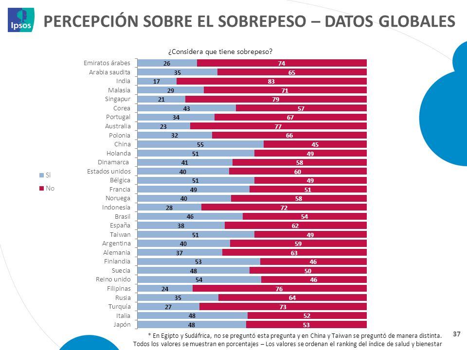 PERCEPCIÓN SOBRE EL SOBREPESO – DATOS GLOBALES 37 ¿Considera que tiene sobrepeso? * En Egipto y Sudáfrica, no se preguntó esta pregunta y en China y T