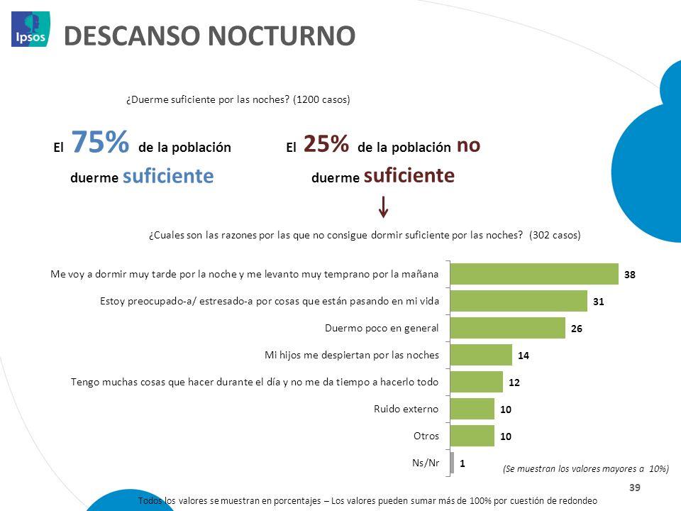 DESCANSO NOCTURNO 39 ¿Cuales son las razones por las que no consigue dormir suficiente por las noches? (302 casos) El 75% de la población duerme sufic