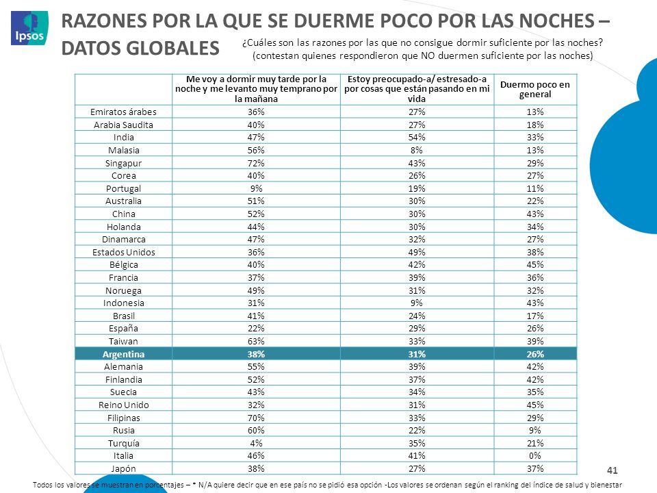 RAZONES POR LA QUE SE DUERME POCO POR LAS NOCHES – DATOS GLOBALES 41 Todos los valores se muestran en porcentajes – * N/A quiere decir que en ese país