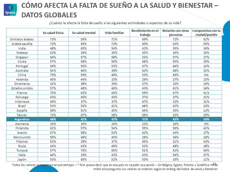 CÓMO AFECTA LA FALTA DE SUEÑO A LA SALUD Y BIENESTAR – DATOS GLOBALES 42 Todos los valores se muestran en porcentajes – * N/A quiere decir que en ese