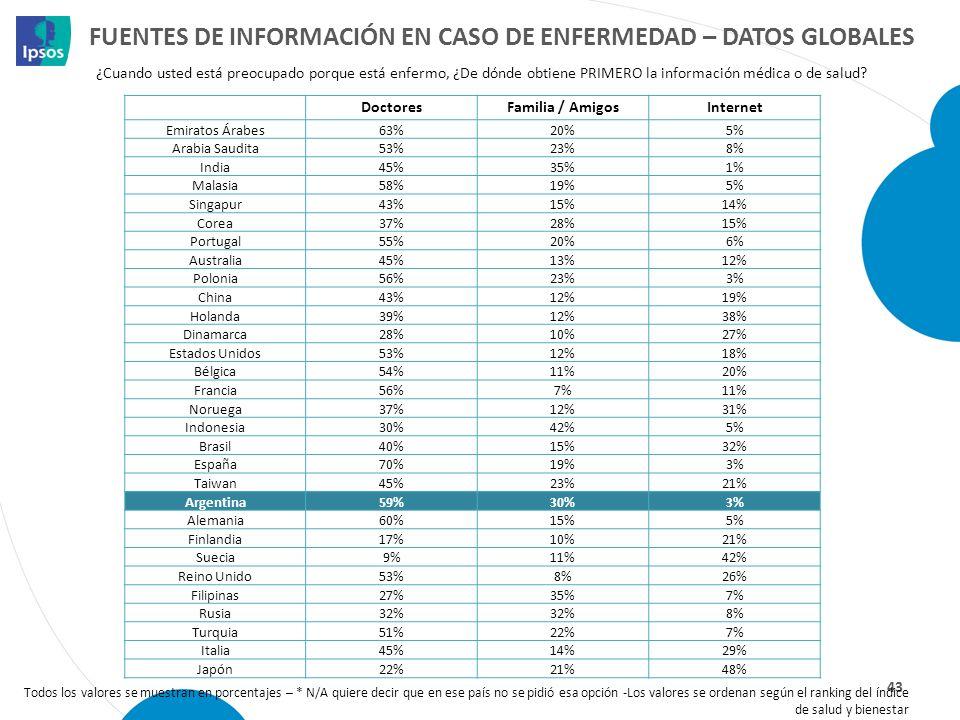 FUENTES DE INFORMACIÓN EN CASO DE ENFERMEDAD – DATOS GLOBALES 43 Todos los valores se muestran en porcentajes – * N/A quiere decir que en ese país no
