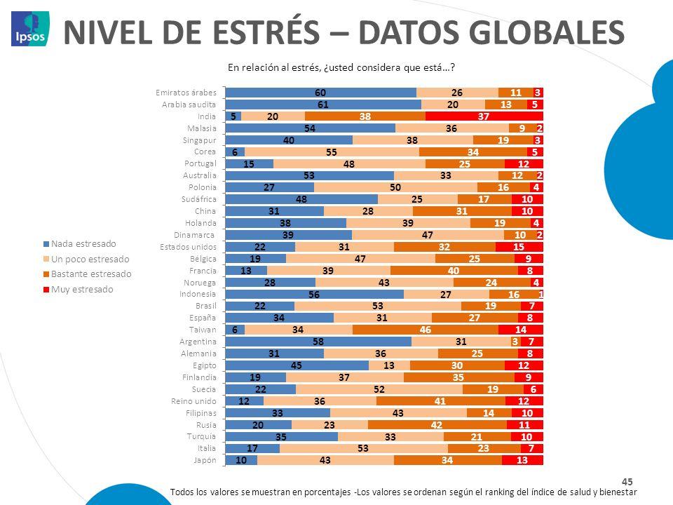 NIVEL DE ESTRÉS – DATOS GLOBALES 45 En relación al estrés, ¿usted considera que está…? Todos los valores se muestran en porcentajes -Los valores se or
