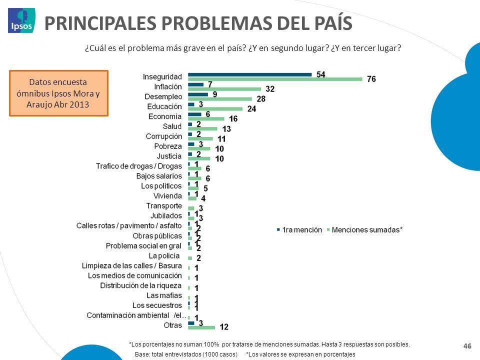 PRINCIPALES PROBLEMAS DEL PAÍS 46 *Los porcentajes no suman 100% por tratarse de menciones sumadas. Hasta 3 respuestas son posibles. ¿Cuál es el probl