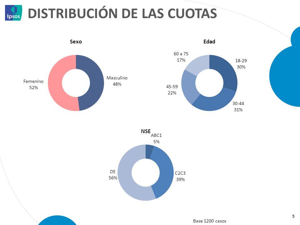 DISTRIBUCIÓN DE LAS CUOTAS 5 Base 1200 casos