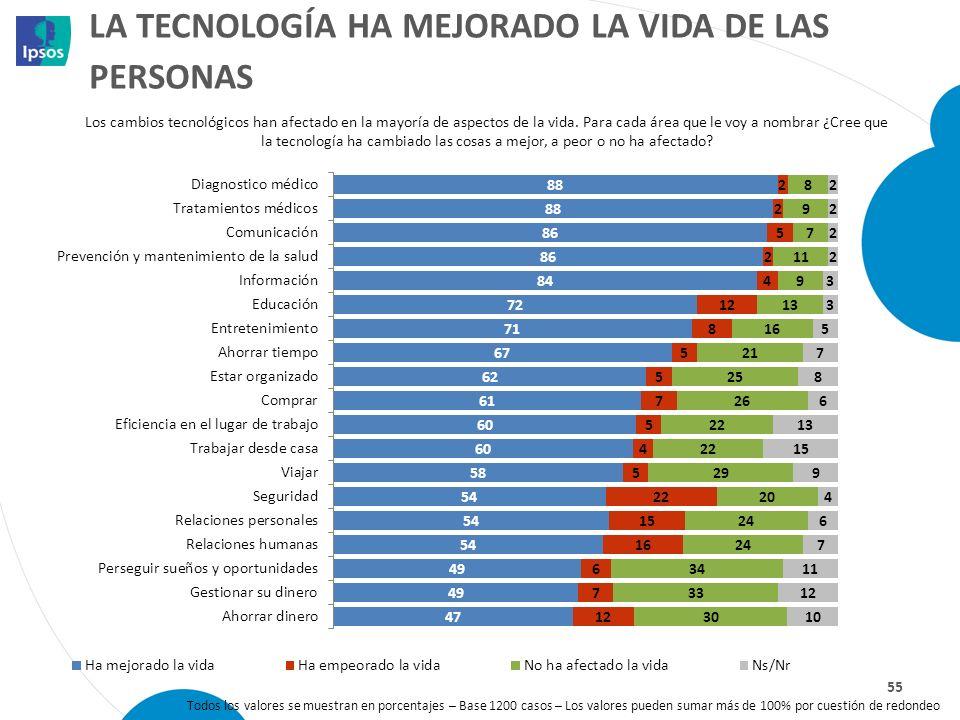 LA TECNOLOGÍA HA MEJORADO LA VIDA DE LAS PERSONAS 55 Los cambios tecnológicos han afectado en la mayoría de aspectos de la vida. Para cada área que le